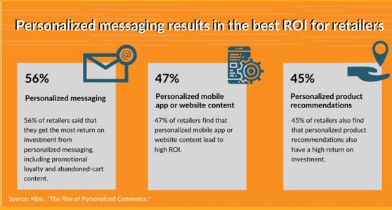 2020-Oct CPG eCommerce - ROI (Rashmi)