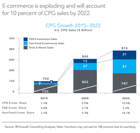 2020-Oct CPG eCommerce - SalesGrowth (Rashmi)-1