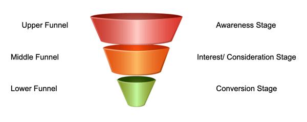Funnel Approach